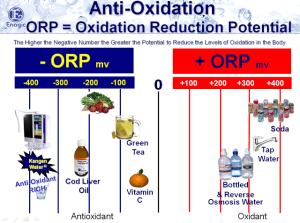 oxidation-reduction-potential-kangen-water